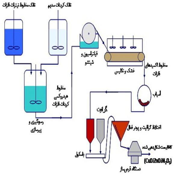 بررسی گاز سنتز و روش های تولید آن